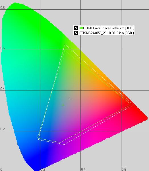 Сравнение цветовых охватов sRGB и калиброванного монитора Samsung