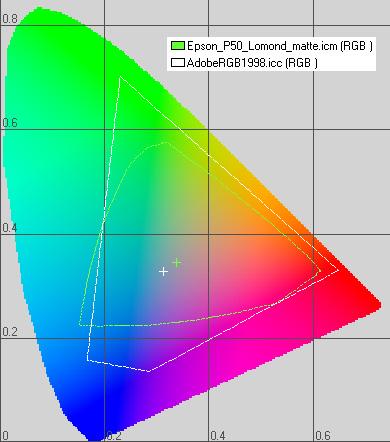 Сравнение охватов AdobeRGB монитора и принтера